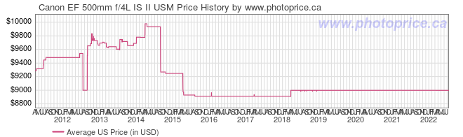 US Price History Graph for Canon EF 500mm f/4L IS II USM