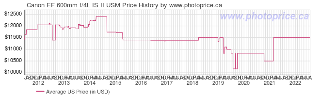 US Price History Graph for Canon EF 600mm f/4L IS II USM