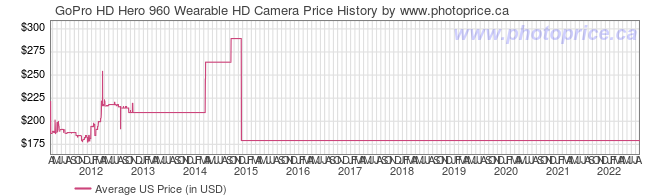 US Price History Graph for GoPro HD Hero 960 Wearable HD Camera