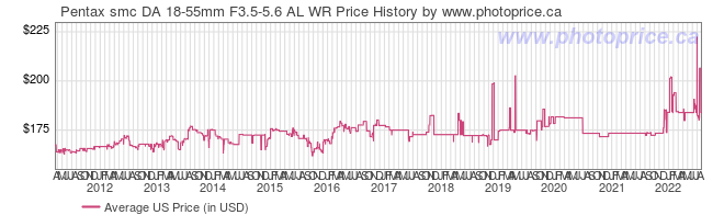 US Price History Graph for Pentax smc DA 18-55mm F3.5-5.6 AL WR