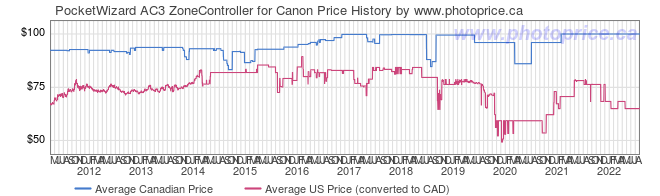 Price History Graph for PocketWizard AC3 ZoneController for Canon