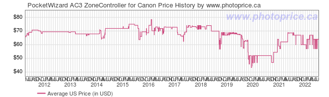 US Price History Graph for PocketWizard AC3 ZoneController for Canon