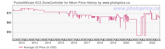 US Price History Graph for PocketWizard AC3 ZoneController for Nikon