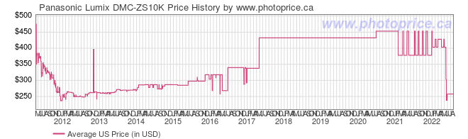 US Price History Graph for Panasonic Lumix DMC-ZS10K