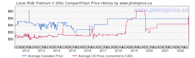 Price History Graph for Lexar 8GB Platinum II 200x CompactFlash
