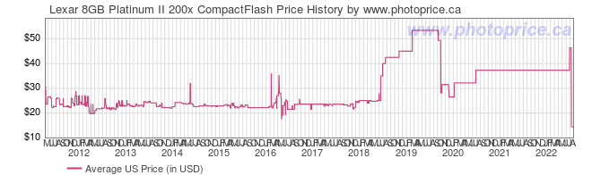 US Price History Graph for Lexar 8GB Platinum II 200x CompactFlash