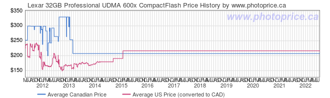 Price History Graph for Lexar 32GB Professional UDMA 600x CompactFlash