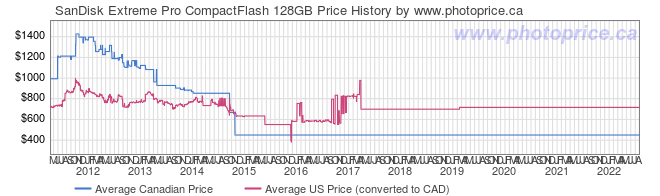 Price History Graph for SanDisk Extreme Pro CompactFlash 128GB