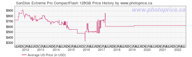 US Price History Graph for SanDisk Extreme Pro CompactFlash 128GB