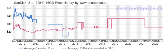 Price History Graph for SanDisk Ultra SDHC 16GB