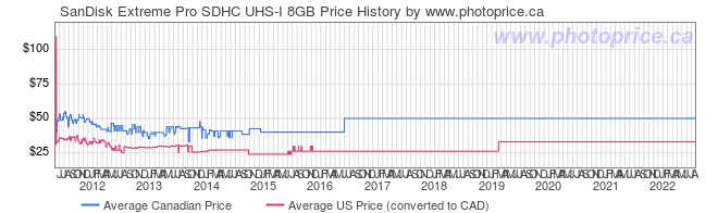 Price History Graph for SanDisk Extreme Pro SDHC UHS-I 8GB
