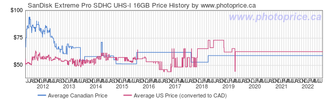 Price History Graph for SanDisk Extreme Pro SDHC UHS-I 16GB
