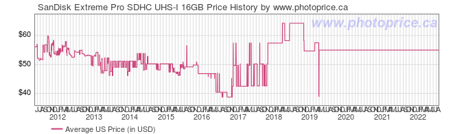 US Price History Graph for SanDisk Extreme Pro SDHC UHS-I 16GB