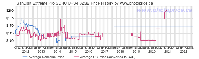 Price History Graph for SanDisk Extreme Pro SDHC UHS-I 32GB