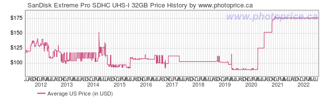 US Price History Graph for SanDisk Extreme Pro SDHC UHS-I 32GB