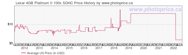 US Price History Graph for Lexar 4GB Platinum II 100x SDHC