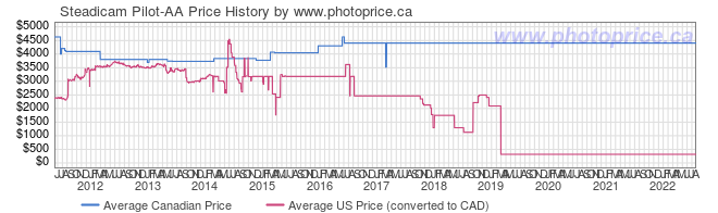 Price History Graph for Steadicam Pilot-AA