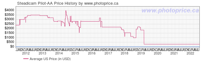 US Price History Graph for Steadicam Pilot-AA