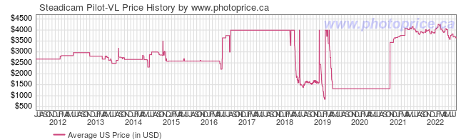 US Price History Graph for Steadicam Pilot-VL