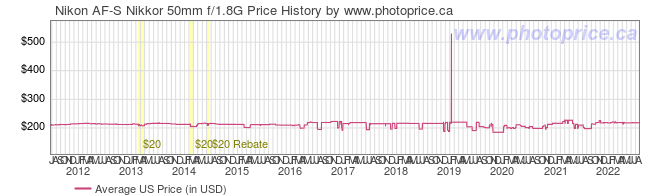 US Price History Graph for Nikon AF-S Nikkor 50mm f/1.8G
