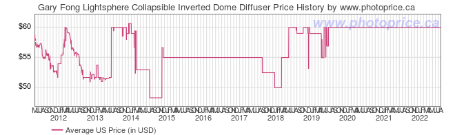 US Price History Graph for Gary Fong Lightsphere Collapsible Inverted Dome Diffuser