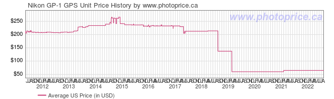 US Price History Graph for Nikon GP-1 GPS Unit