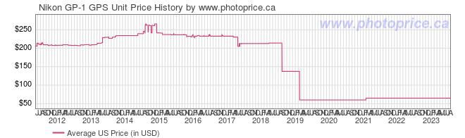 US Price History Graph for Nikon GP-1 GPS Unit