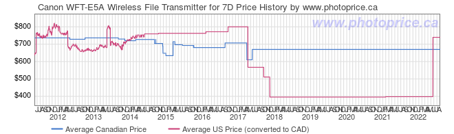 Price History Graph for Canon WFT-E5A Wireless File Transmitter for 7D