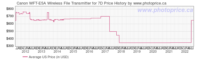 US Price History Graph for Canon WFT-E5A Wireless File Transmitter for 7D