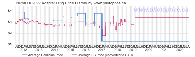 Price History Graph for Nikon UR-E22 Adapter Ring