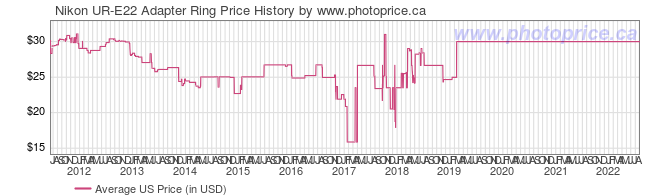 US Price History Graph for Nikon UR-E22 Adapter Ring