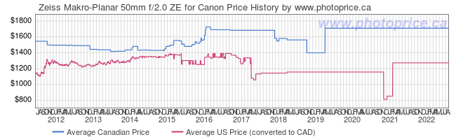 Price History Graph for Zeiss Makro-Planar 50mm f/2.0 ZE for Canon