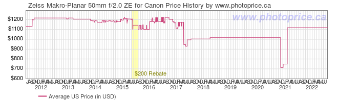 US Price History Graph for Zeiss Makro-Planar 50mm f/2.0 ZE for Canon