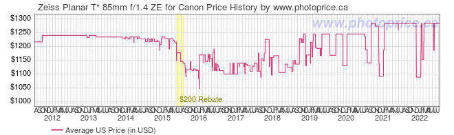 US Price History Graph for Zeiss Planar T* 85mm f/1.4 ZE for Canon