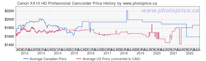 Price History Graph for Canon XA10 HD Professional Camcorder