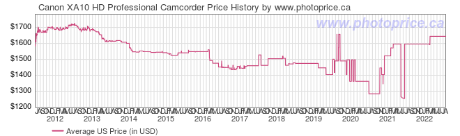 US Price History Graph for Canon XA10 HD Professional Camcorder