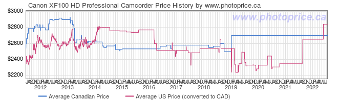 Price History Graph for Canon XF100 HD Professional Camcorder