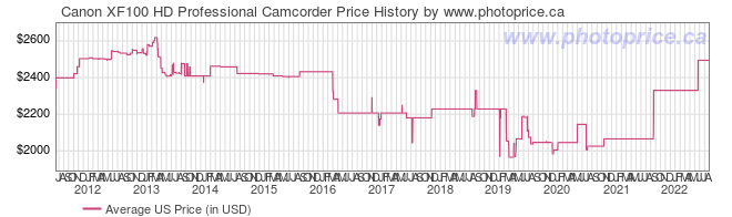 US Price History Graph for Canon XF100 HD Professional Camcorder