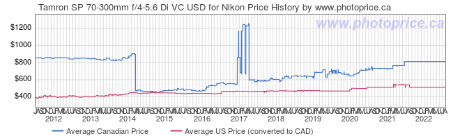Price History Graph for Tamron SP 70-300mm f/4-5.6 Di VC USD for Nikon