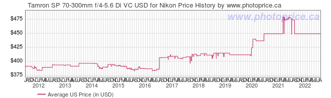 US Price History Graph for Tamron SP 70-300mm f/4-5.6 Di VC USD for Nikon
