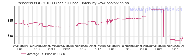 US Price History Graph for Transcend 8GB SDHC Class 10