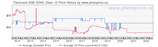 Price History Graph for Transcend 4GB SDHC Class 10