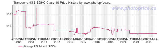 US Price History Graph for Transcend 4GB SDHC Class 10