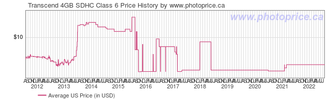 US Price History Graph for Transcend 4GB SDHC Class 6
