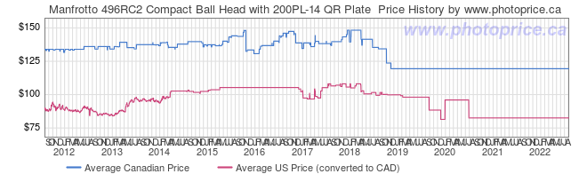 Price History Graph for Manfrotto 496RC2 Compact Ball Head with 200PL-14 QR Plate