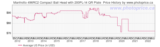 US Price History Graph for Manfrotto 496RC2 Compact Ball Head with 200PL-14 QR Plate