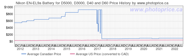 Price History Graph for Nikon EN-EL9a Battery for D5000, D3000, D40 and D60