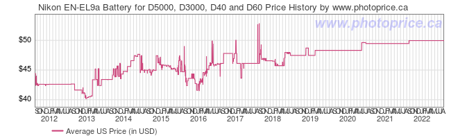 US Price History Graph for Nikon EN-EL9a Battery for D5000, D3000, D40 and D60