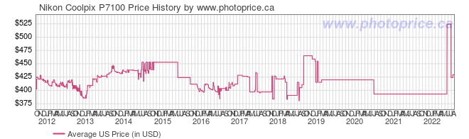 US Price History Graph for Nikon Coolpix P7100