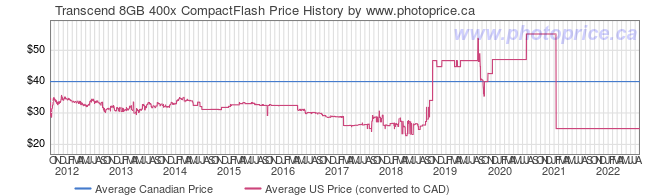 Price History Graph for Transcend 8GB 400x CompactFlash